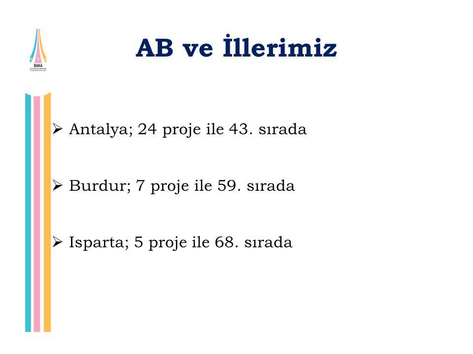 AB ve İllerimiz  Antalya; 24 proje ile 43. sırada  Burdur; 7 proje ile 59. sırada  Isparta; 5 proje ile 68. sırada