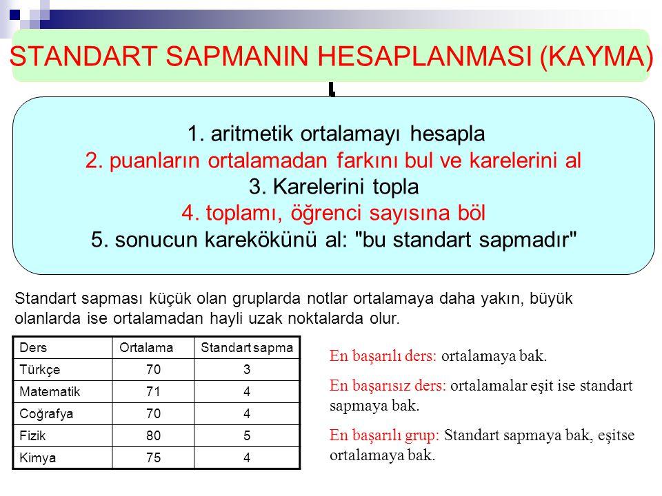 STANDART SAPMANIN HESAPLANMASI (KAYMA) 1. aritmetik ortalamayı hesapla 2. puanların ortalamadan farkını bul ve karelerini al 3. Karelerini topla 4. to