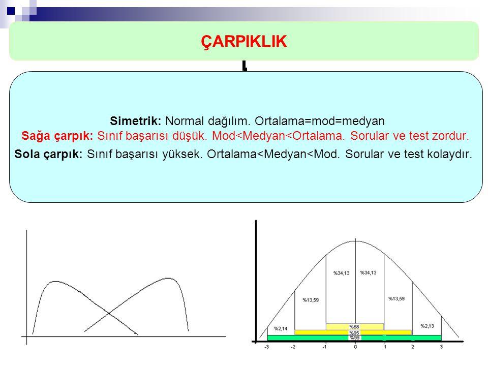 ÇARPIKLIK Simetrik: Normal dağılım. Ortalama=mod=medyan Sağa çarpık: Sınıf başarısı düşük. Mod<Medyan<Ortalama. Sorular ve test zordur. Sola çarpık: S