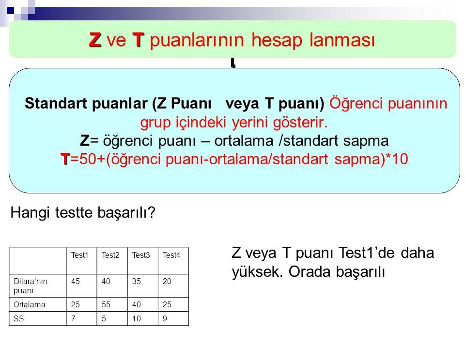 ZT Z ve T puanlarının hesap lanması Standart puanlar (Z Puanı veya T puanı) Standart puanlar (Z Puanı veya T puanı) Öğrenci puanının grup içindeki yer