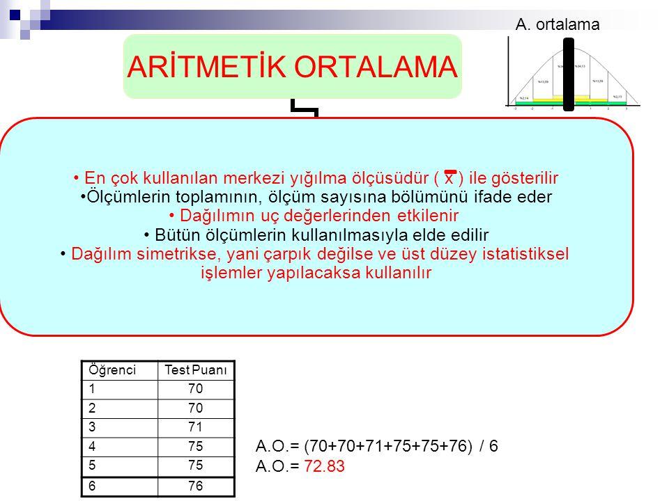 ÖğrenciTest Puanı 170 2 371 475 5 676 A. ortalama A.O.= (70+70+71+75+75+76) / 6 A.O.= 72.83
