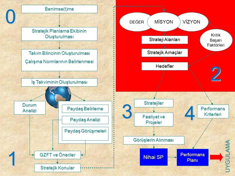 2 Benimse(t)me Stratejik Planlama Ekibinin Oluşturulması Takım Bilincinin Oluşturulması Çalışma Normlarının Belirlenmesi Durum Analizi Paydaş Belirlem