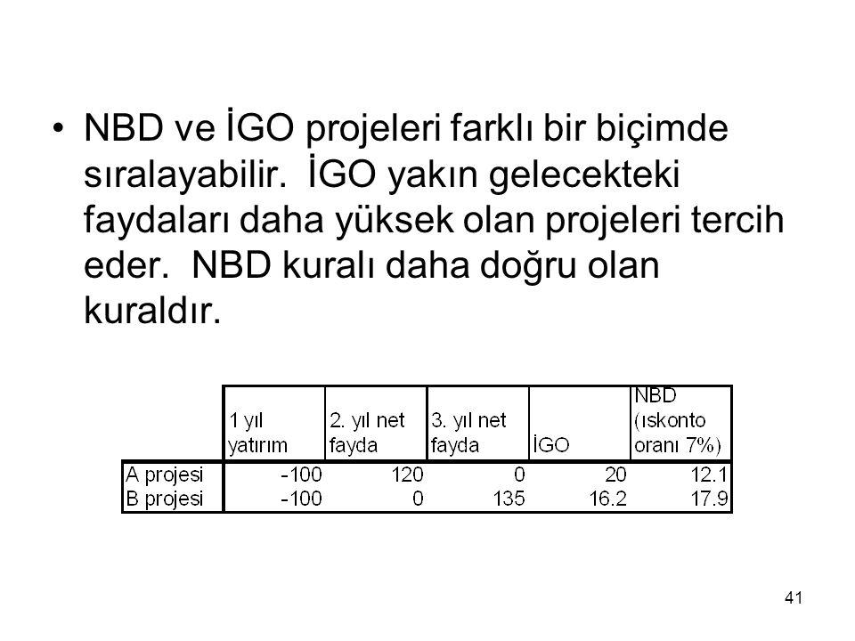 41 NBD ve İGO projeleri farklı bir biçimde sıralayabilir. İGO yakın gelecekteki faydaları daha yüksek olan projeleri tercih eder. NBD kuralı daha doğr