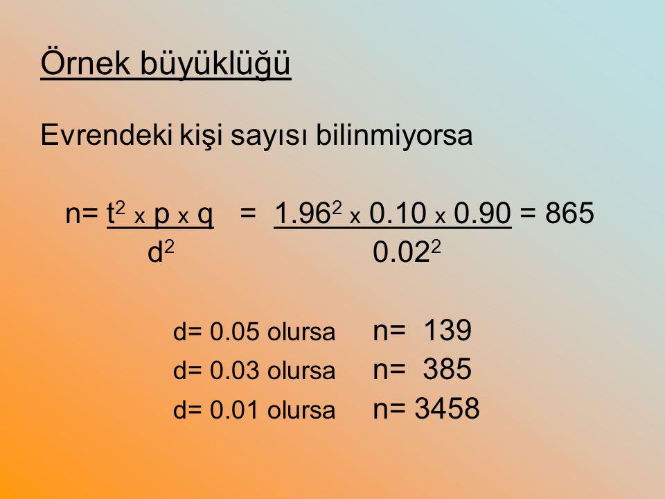 Örnek büyüklüğü Evrendeki kişi sayısı bilinmiyorsa n= t 2 x p x q= 1.96 2 x 0.10 x 0.90 = 865 d 2 0.02 2 d= 0.05 olursa n= 139 d= 0.03 olursa n= 385 d