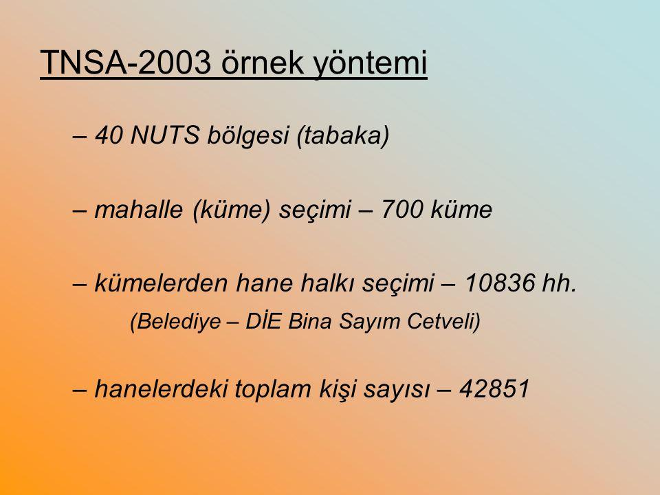 TNSA-2003 örnek yöntemi – 40 NUTS bölgesi (tabaka) – mahalle (küme) seçimi – 700 küme – kümelerden hane halkı seçimi – 10836 hh. (Belediye – DİE Bina