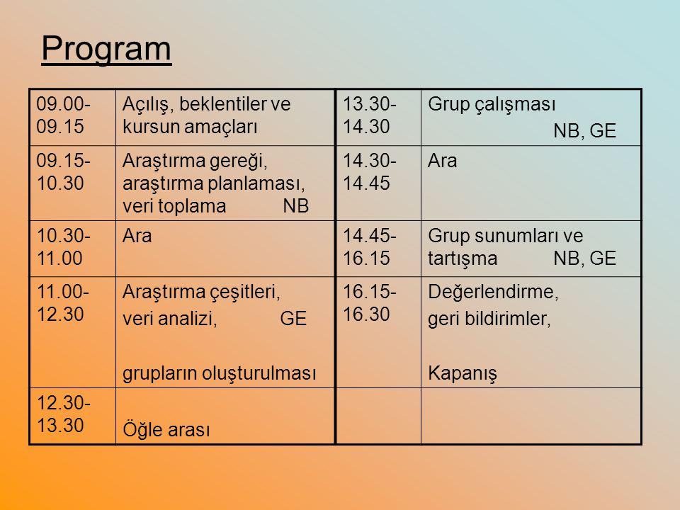 Program 09.00- 09.15 Açılış, beklentiler ve kursun amaçları 13.30- 14.30 Grup çalışması NB, GE 09.15- 10.30 Araştırma gereği, araştırma planlaması, veri toplama NB 14.30- 14.45 Ara 10.30- 11.00 Ara14.45- 16.15 Grup sunumları ve tartışma NB, GE 11.00- 12.30 Araştırma çeşitleri, veri analizi, GE grupların oluşturulması 16.15- 16.30 Değerlendirme, geri bildirimler, Kapanış 12.30- 13.30 Öğle arası
