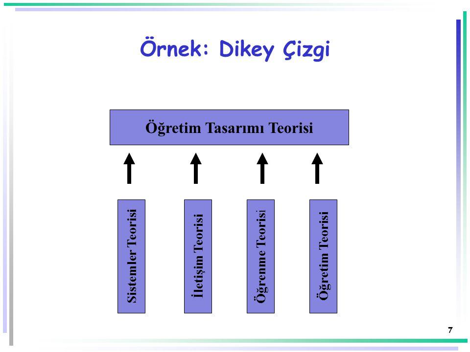 7 Öğretim Tasarımı Teorisi Sistemler Teorisi Öğretim Teorisi Öğrenme Teoris i İletişim Teorisi Örnek: Dikey Çizgi