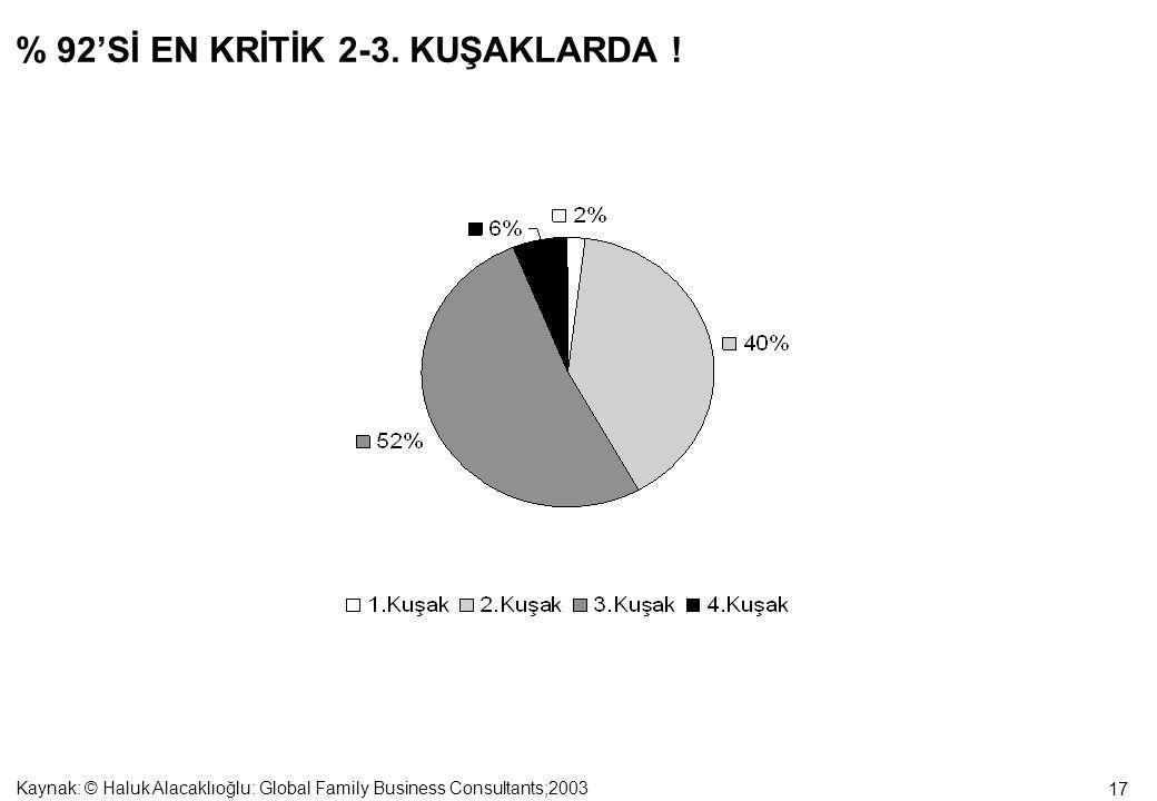 17 % 92'Sİ EN KRİTİK 2-3. KUŞAKLARDA .