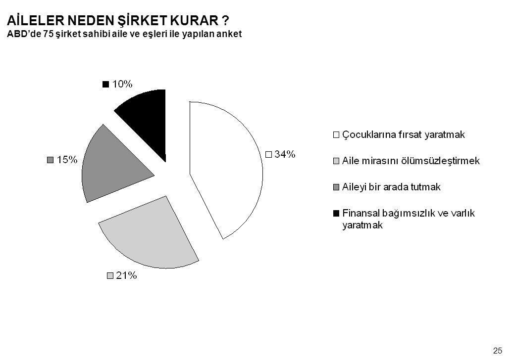 25 AİLELER NEDEN ŞİRKET KURAR ? ABD'de 75 şirket sahibi aile ve eşleri ile yapılan anket