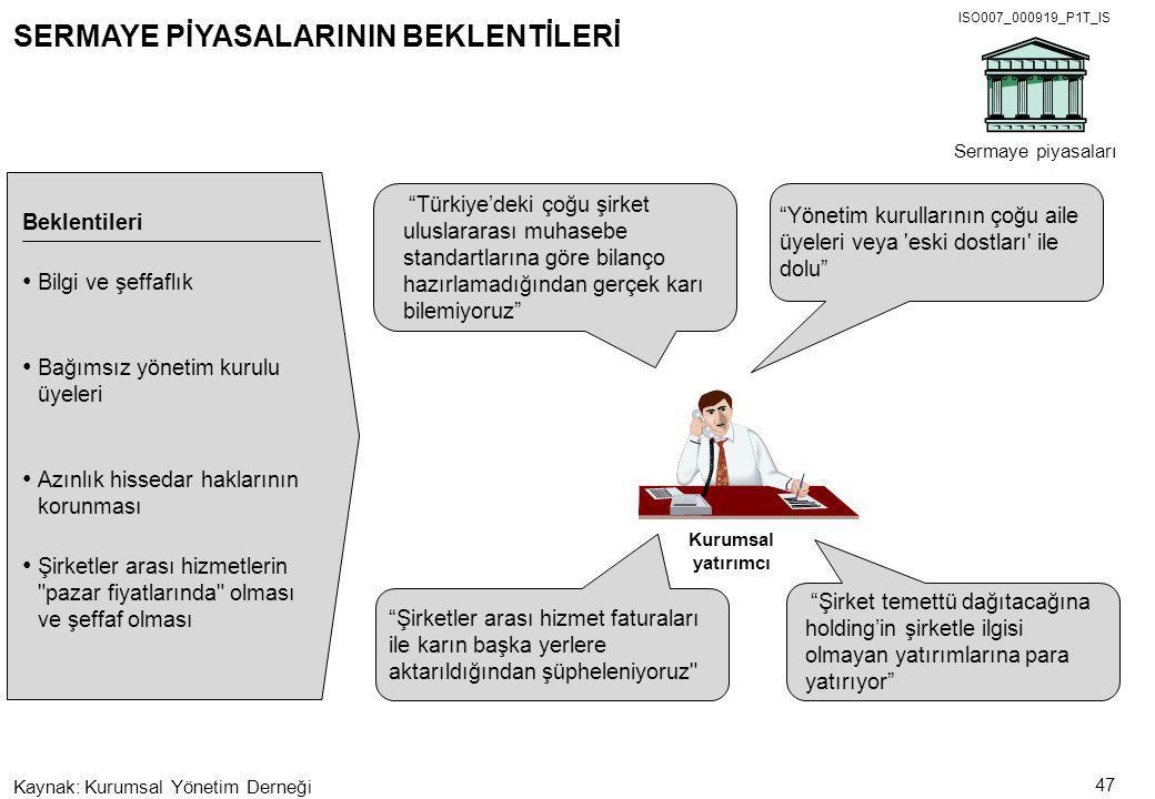 ISO007_000919_P1T_IS 47 Kaynak:Kurumsal Yönetim Derneği Türkiye'deki çoğu şirket uluslararası muhasebe standartlarına göre bilanço hazırlamadığından gerçek karı bilemiyoruz Kurumsal yatırımcı Beklentileri Sermaye piyasaları Bilgi ve şeffaflık SERMAYE PİYASALARININ BEKLENTİLERİ Şirket temettü dağıtacağına holding'in şirketle ilgisi olmayan yatırımlarına para yatırıyor Azınlık hissedar haklarının korunması Yönetim kurullarının çoğu aile üyeleri veya eski dostları ile dolu Bağımsız yönetim kurulu üyeleri Şirketler arası hizmet faturaları ile karın başka yerlere aktarıldığından şüpheleniyoruz Şirketler arası hizmetlerin pazar fiyatlarında olması ve şeffaf olması