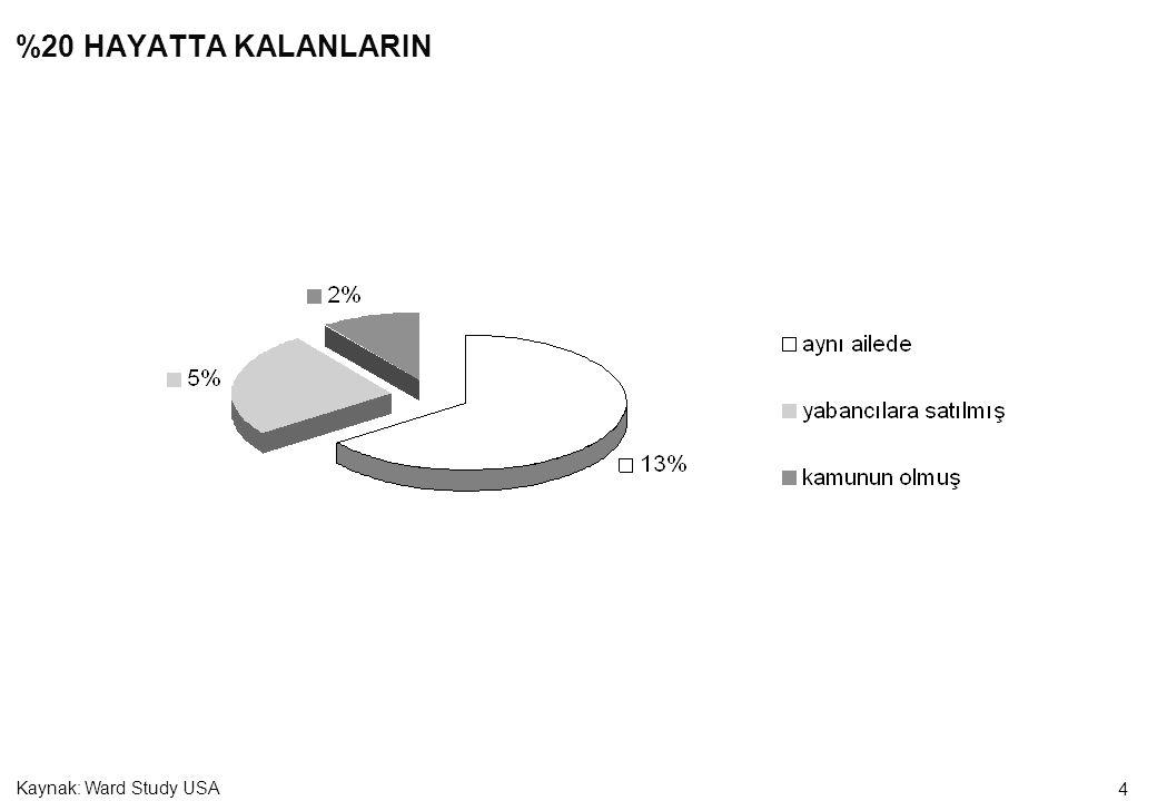 4 %20 HAYATTA KALANLARIN Kaynak: Ward Study USA