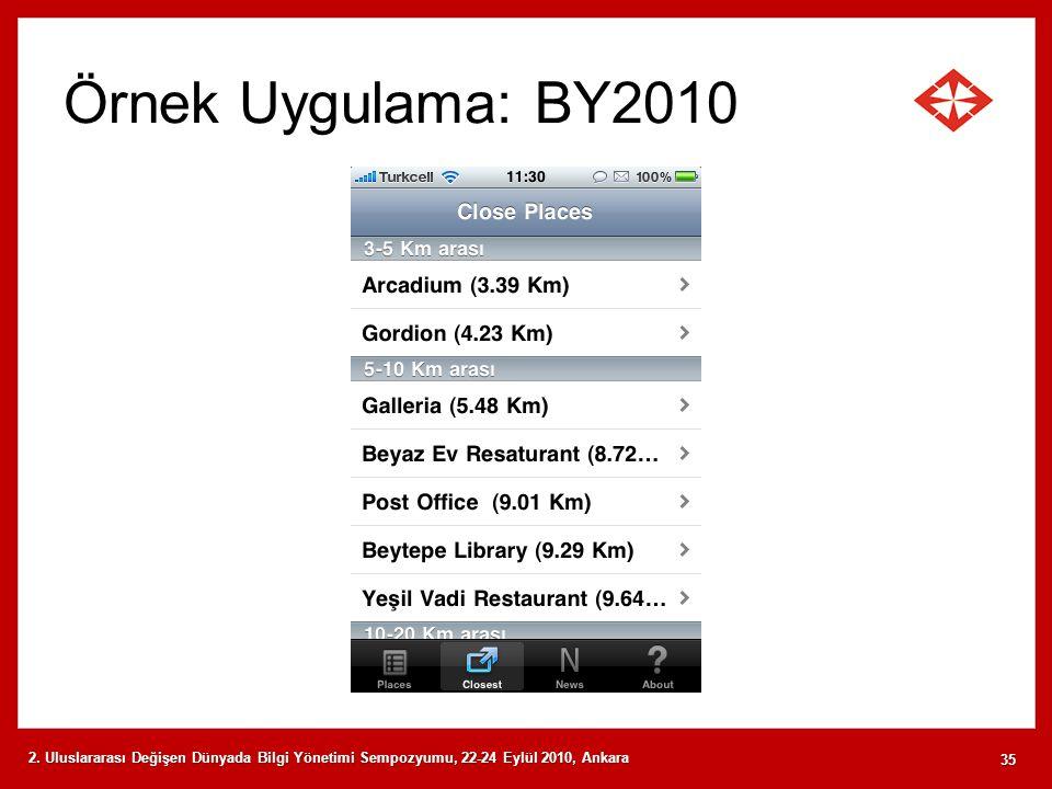 Örnek Uygulama: BY2010 2. Uluslararası Değişen Dünyada Bilgi Yönetimi Sempozyumu, 22-24 Eylül 2010, Ankara 35