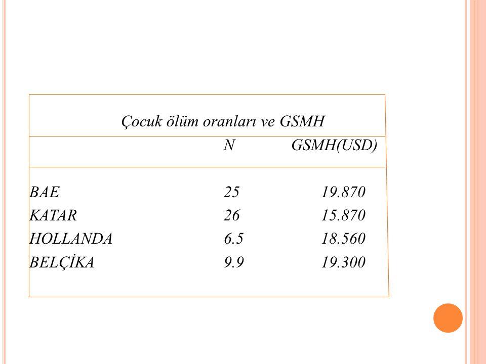 Çocuk ölüm oranları ve GSMH N GSMH(USD) BAE2519.870 KATAR2615.870 HOLLANDA6.518.560 BELÇİKA9.919.300