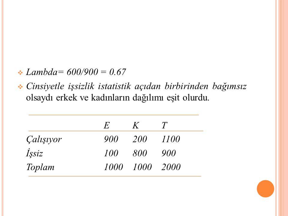  Lambda= 600/900 = 0.67  Cinsiyetle işsizlik istatistik açıdan birbirinden bağımsız olsaydı erkek ve kadınların dağılımı eşit olurdu.