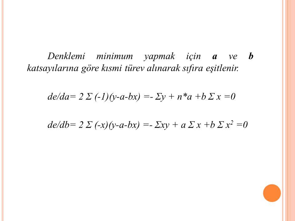 Denklemi minimum yapmak için a ve b katsayılarına göre kısmi türev alınarak sıfıra eşitlenir.