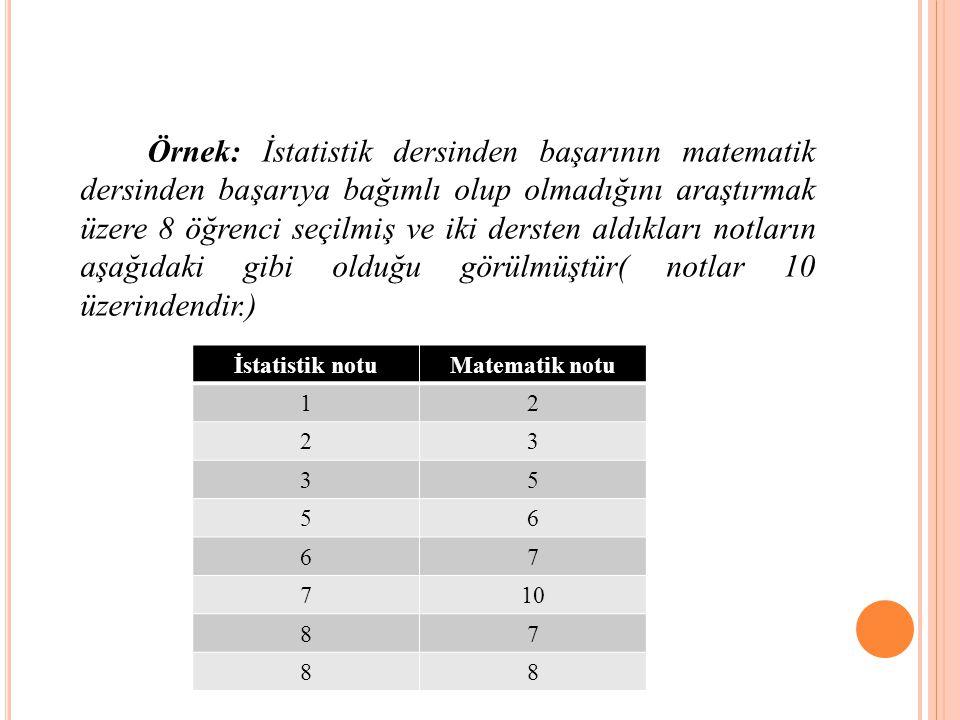 Örnek: İstatistik dersinden başarının matematik dersinden başarıya bağımlı olup olmadığını araştırmak üzere 8 öğrenci seçilmiş ve iki dersten aldıkları notların aşağıdaki gibi olduğu görülmüştür( notlar 10 üzerindendir.) İstatistik notuMatematik notu 12 23 35 56 67 710 87 88