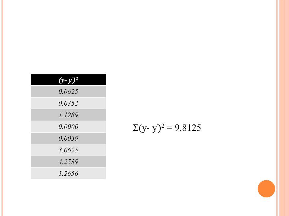 Σ(y- y ) 2 = 9.8125 (y- y ) 2 0.0625 0.0352 1.1289 0.0000 0.0039 3.0625 4.2539 1.2656
