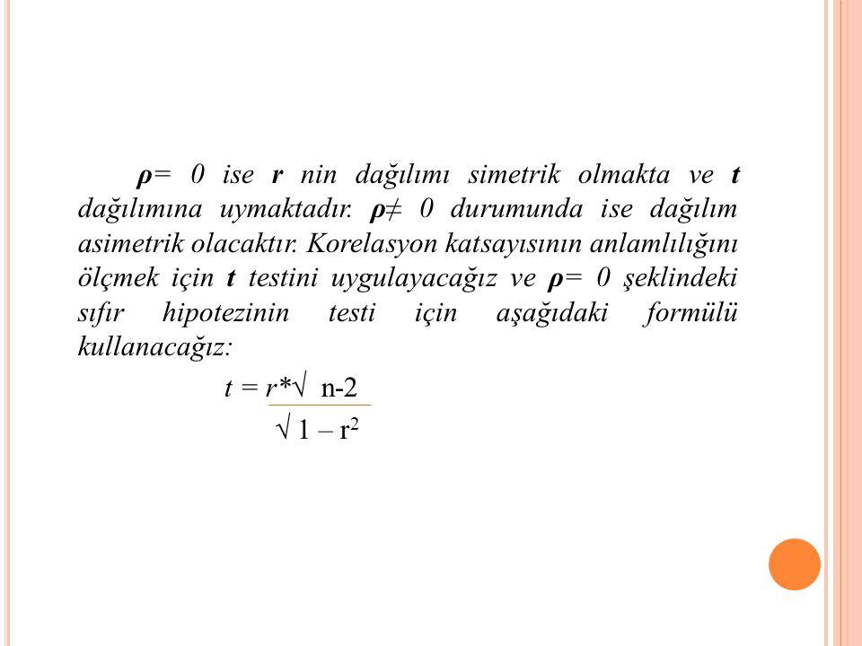 ρ= 0 ise r nin dağılımı simetrik olmakta ve t dağılımına uymaktadır.