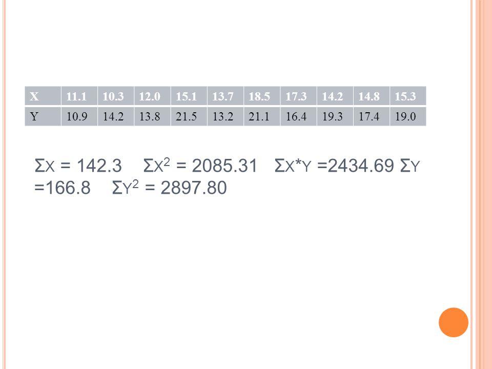 Σ X = 142.3 Σ X 2 = 2085.31 Σ X * Y =2434.69 Σ Y =166.8 Σ Y 2 = 2897.80 X11.110.312.015.113.718.517.314.214.815.3 Y10.914.213.821.513.221.116.419.317.419.0
