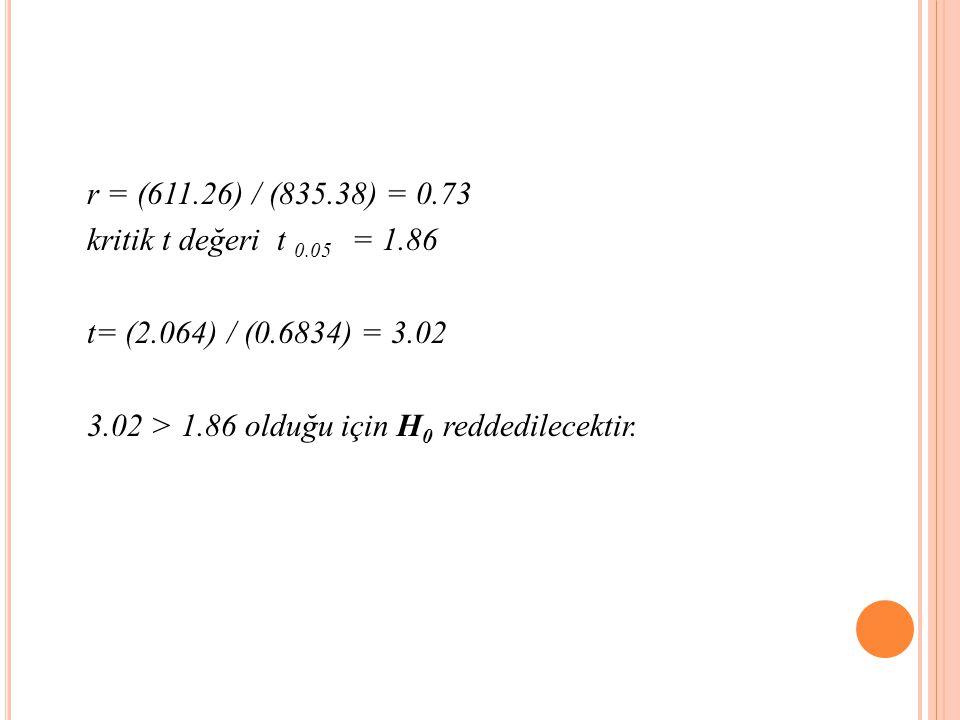 r = (611.26) / (835.38) = 0.73 kritik t değeri t 0.05 = 1.86 t= (2.064) / (0.6834) = 3.02 3.02 > 1.86 olduğu için H 0 reddedilecektir.