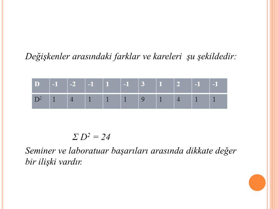 Değişkenler arasındaki farklar ve kareleri şu şekildedir: Σ D 2 = 24 Seminer ve laboratuar başarıları arasında dikkate değer bir ilişki vardır.