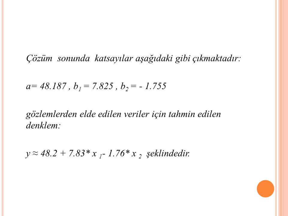Çözüm sonunda katsayılar aşağıdaki gibi çıkmaktadır: a= 48.187, b 1 = 7.825, b 2 = - 1.755 gözlemlerden elde edilen veriler için tahmin edilen denklem: y ≈ 48.2 + 7.83* x 1 - 1.76* x 2 şeklindedir.