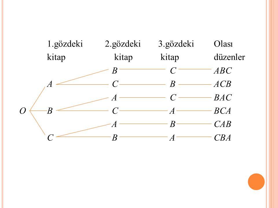 1.gözdeki 2.gözdeki 3.gözdeki Olası kitap kitap kitap düzenler B CABC A C BACB A CBAC OB C ABCA A BCAB C B ACBA