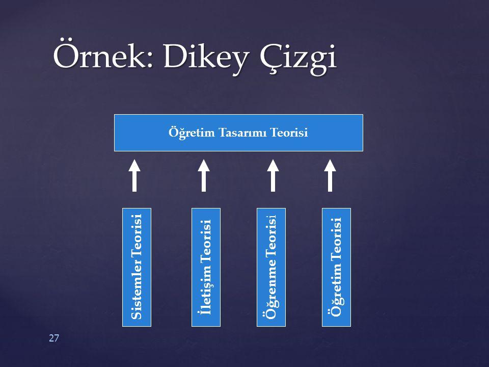 27 Öğretim Tasarımı Teorisi Sistemler Teorisi Öğretim Teorisi Öğrenme Teoris i İletişim Teorisi Örnek: Dikey Çizgi