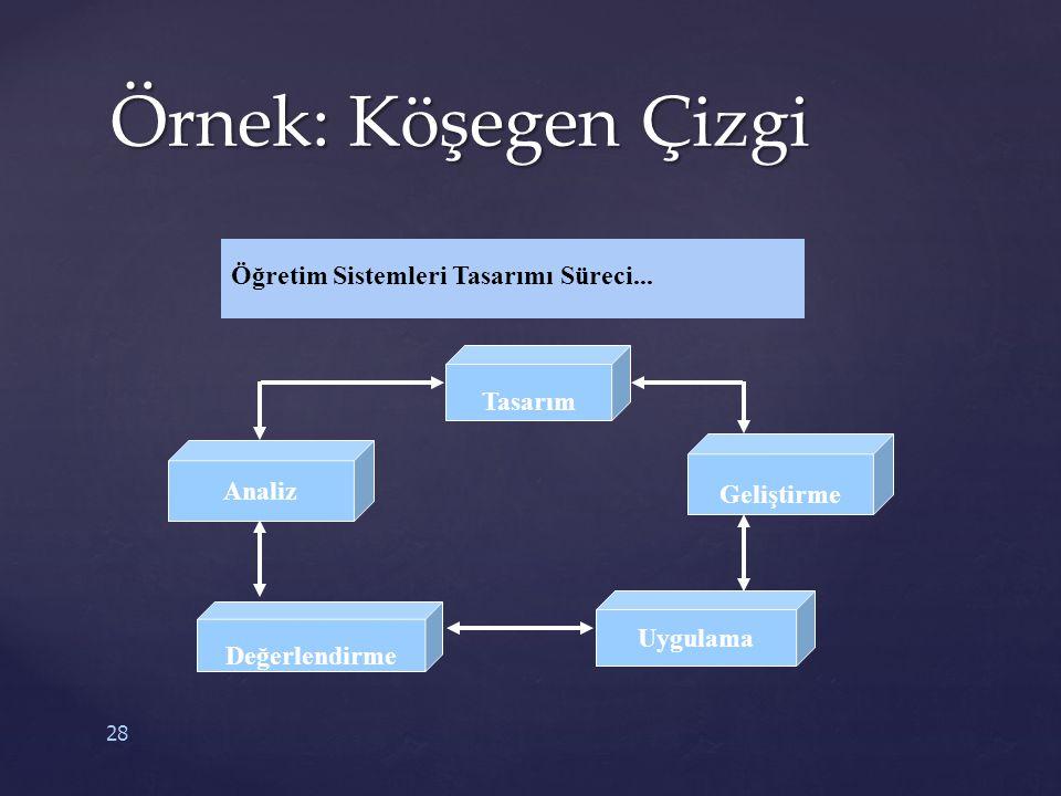28 Öğretim Sistemleri Tasarımı Süreci... Analiz Tasarım Değerlendirme Uygulama Geliştirme Örnek: Köşegen Çizgi