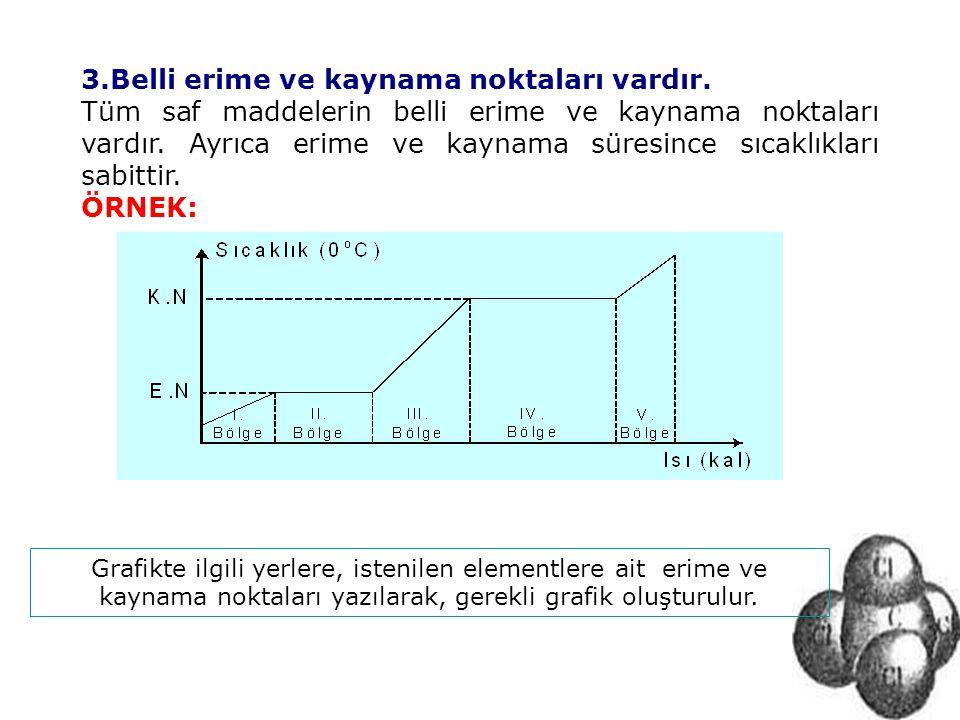 3.Belli erime ve kaynama noktaları vardır. Tüm saf maddelerin belli erime ve kaynama noktaları vardır. Ayrıca erime ve kaynama süresince sıcaklıkları
