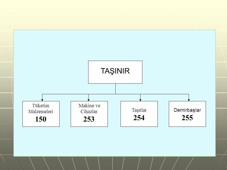 TAŞINIR Demirbaşlar 255 Makine ve Cihazlar 253 Tüketim Malzemeleri 150 Taşıtlar 254