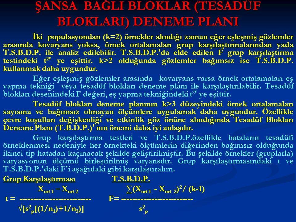 Çözüm : DT = (159.2) 2 / 20 = 1267.23 Bloklar AKT = (1/r) ∑x i 2 - DT = 1281.18 - 1267.23 = 13.95 Muameleler AKT = (1/n)∑ x j 2 - DT = 1277.24 - 1267.23 = 10.01 Genel KT = ∑x ij 2 - DT = 1298.28 - 1267.23 = 37.05 Blok x Muamele İnteraksiyonu (Hata) KT = GKT - (BAKT+MuAKT) = 37.05 - (13.95+10.01) = 37.05 - (13.95+10.01) = 7.09 = 7.09 V.