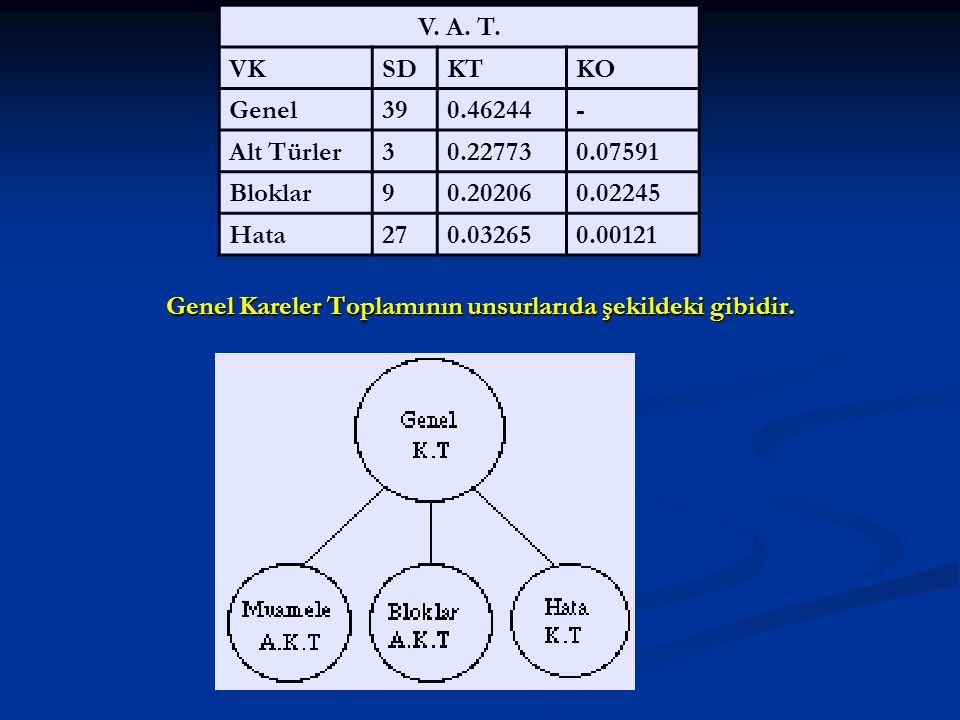 Genel Kareler Toplamının unsurlarıda şekildeki gibidir. V. A. T. VKSDKTKO Genel390.46244- Alt Türler30.227730.07591 Bloklar90.202060.02245 Hata270.032
