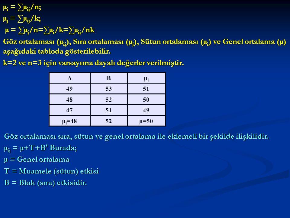 µ i = ∑µ ij /n; µ j = ∑µ ij /k; µ = ∑µ j /n=∑µ i /k=∑µ ij /nk µ = ∑µ j /n=∑µ i /k=∑µ ij /nk Göz ortalaması (µ ij ), Sıra ortalaması (µ j ), Sütun ortalaması (µ i ) ve Genel ortalama (µ) aşağıdaki tabloda gösterilebilir.