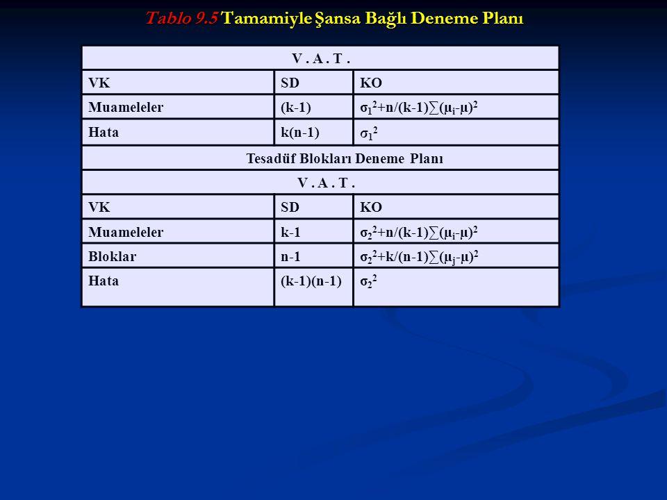 Tablo 9.5 Tamamiyle Şansa Bağlı Deneme Planı V. A. T. VKSDKO Muameleler(k-1)σ 1 2 +n/(k-1)∑(µ i -µ) 2 Hatak(n-1) σ12σ12 Tesadüf Blokları Deneme Planı