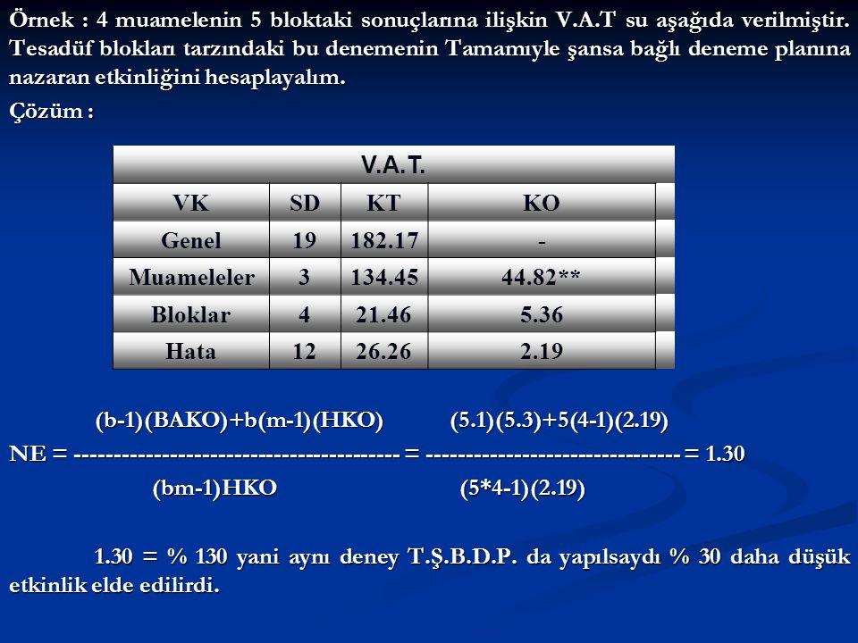 Örnek : 4 muamelenin 5 bloktaki sonuçlarına ilişkin V.A.T su aşağıda verilmiştir. Tesadüf blokları tarzındaki bu denemenin Tamamıyle şansa bağlı denem