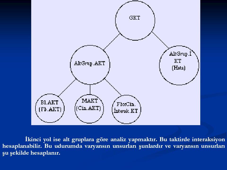 İkinci yol ise alt gruplara göre analiz yapmaktır. Bu taktirde interaksiyon hesaplanabilir. Bu udurumda varyansın unsurları şunlardır ve varyansın uns