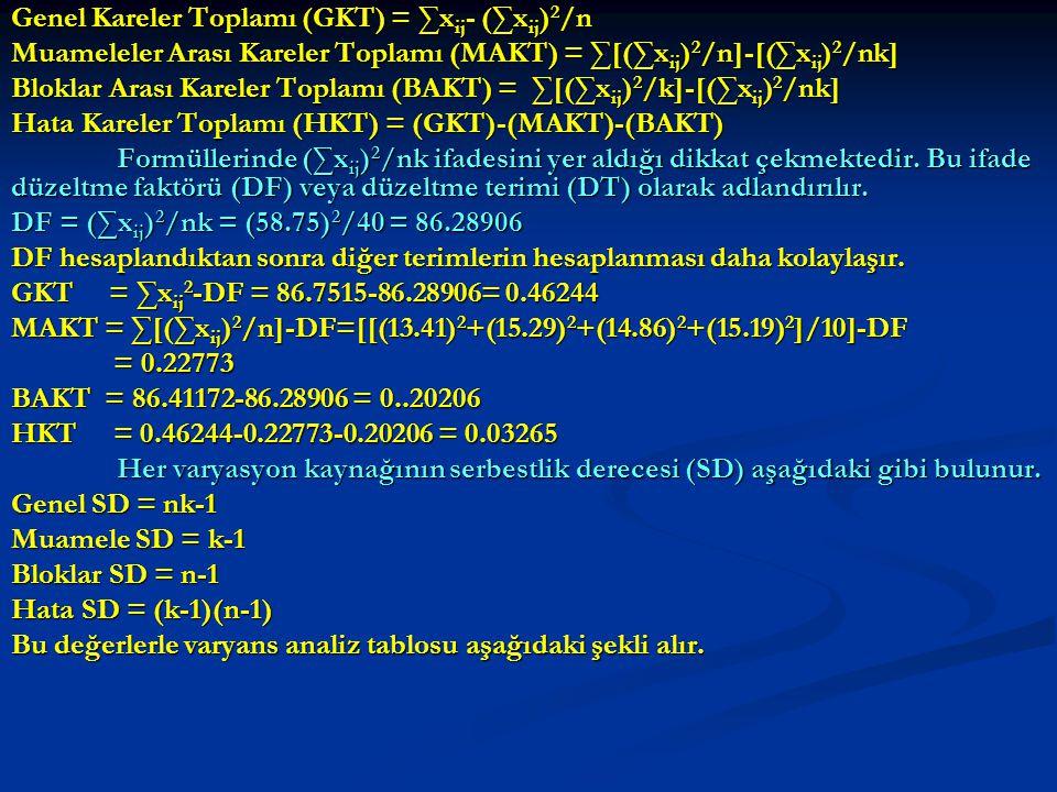 Genel Kareler Toplamı (GKT) = ∑x ij - (∑x ij ) 2 /n Muameleler Arası Kareler Toplamı (MAKT) = ∑[(∑x ij ) 2 /n]-[(∑x ij ) 2 /nk] Bloklar Arası Kareler Toplamı (BAKT) = ∑[(∑x ij ) 2 /k]-[(∑x ij ) 2 /nk] Hata Kareler Toplamı (HKT) = (GKT)-(MAKT)-(BAKT) Formüllerinde (∑x ij ) 2 /nk ifadesini yer aldığı dikkat çekmektedir.