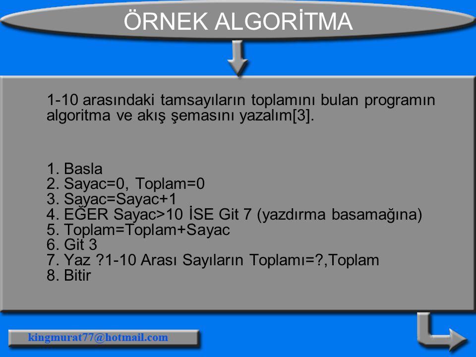 ÖRNEK ALGORİTMA 1-10 arasındaki tamsayıların toplamını bulan programın algoritma ve akış şemasını yazalım[3]. 1. Basla 2. Sayac=0, Toplam=0 3. Sayac=S