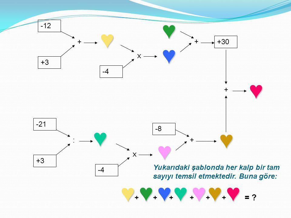 -12 +3 + -4 x + +30 -21 +3 : -4 x -8 + + ♥ Yukarıdaki şablonda her kalp bir tam sayıyı temsil etmektedir. Buna göre: ♥ ♥ ♥ ♥ ♥ ♥ ♥ ♥♥♥♥♥♥ ++++++ = ?