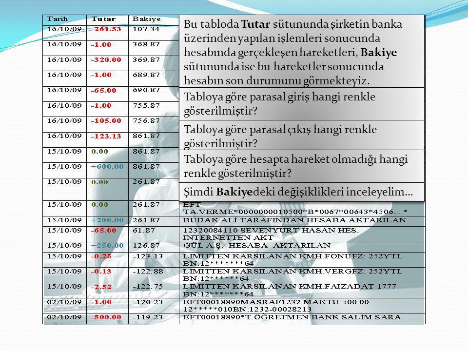 Bu tabloda Tutar sütununda şirketin banka üzerinden yapılan işlemleri sonucunda hesabında gerçekleşen hareketleri, Bakiye sütununda ise bu hareketler