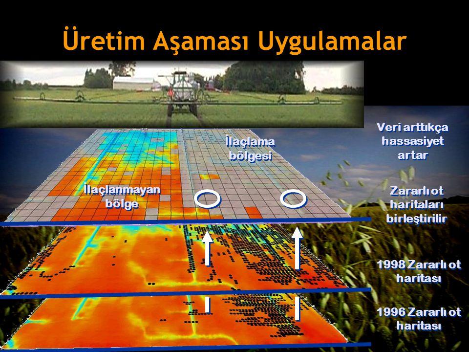 1996 Zararlı ot haritası 1998 Zararlı ot haritası Zararlı ot haritaları birle ş tirilir Üretim Aşaması Uygulamalar Veri arttıkça hassasiyet artar İ la