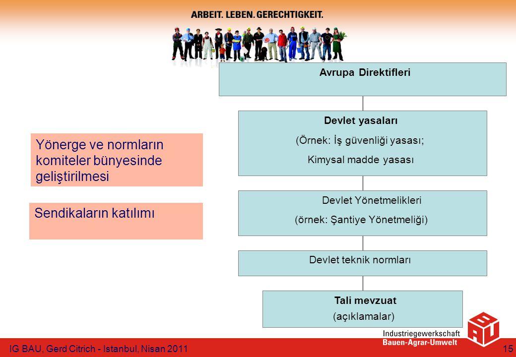 Tali mevzuat (açıklamalar) Devlet teknik normları Devlet Yönetmelikleri (örnek: Şantiye Yönetmeliği) Devlet yasaları (Örnek: İş güvenliği yasası; Kimysal madde yasası Avrupa Direktifleri Yönerge ve normların komiteler bünyesinde geliştirilmesi Sendikaların katılımı IG BAU, Gerd Citrich - Istanbul, Nisan 201115
