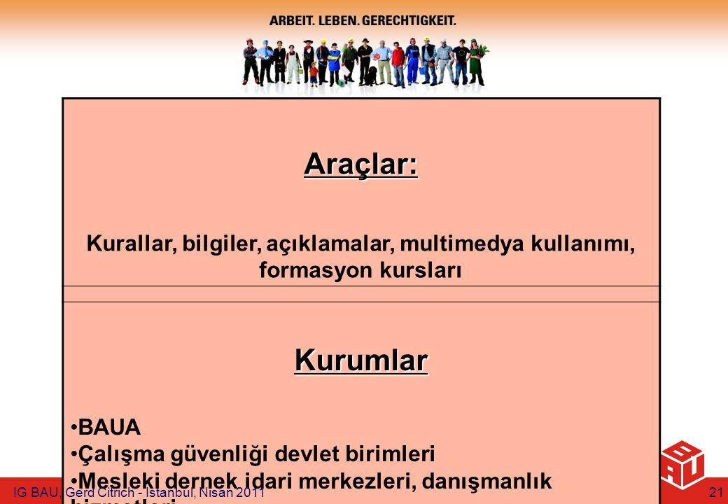 Araçlar: Kurallar, bilgiler, açıklamalar, multimedya kullanımı, formasyon kursları Kurumlar BAUA Çalışma güvenliği devlet birimleri Mesleki dernek idari merkezleri, danışmanlık hizmetleri IG BAU, Gerd Citrich - Istanbul, Nisan 201121