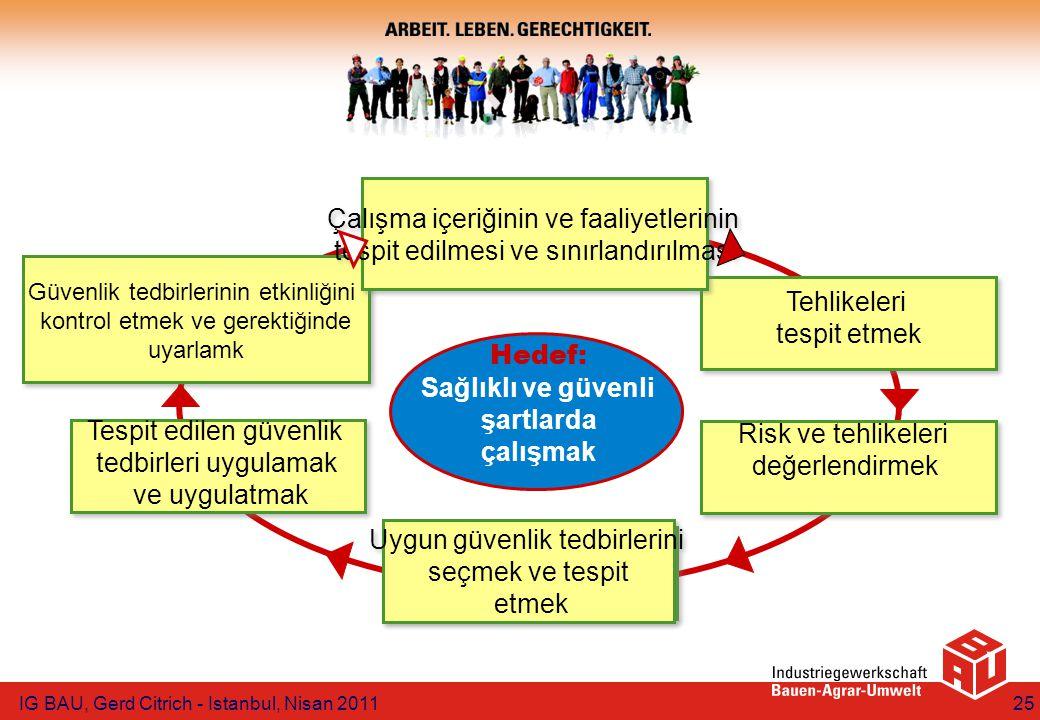 IG BAU, Gerd Citrich - Istanbul, Nisan 201125 Tespit edilen güvenlik tedbirleri uygulamak ve uygulatmak Güvenlik tedbirlerinin etkinliğini kontrol etmek ve gerektiğinde uyarlamk Güvenlik tedbirlerinin etkinliğini kontrol etmek ve gerektiğinde uyarlamk Çalışma içeriğinin ve faaliyetlerinin tespit edilmesi ve sınırlandırılması Çalışma içeriğinin ve faaliyetlerinin tespit edilmesi ve sınırlandırılması Tehlikeleri tespit etmek Risk ve tehlikeleri değerlendirmek Uygun güvenlik tedbirlerini seçmek ve tespit etmek Uygun güvenlik tedbirlerini seçmek ve tespit etmek Hedef: Sağlıklı ve güvenli şartlarda çalışmak