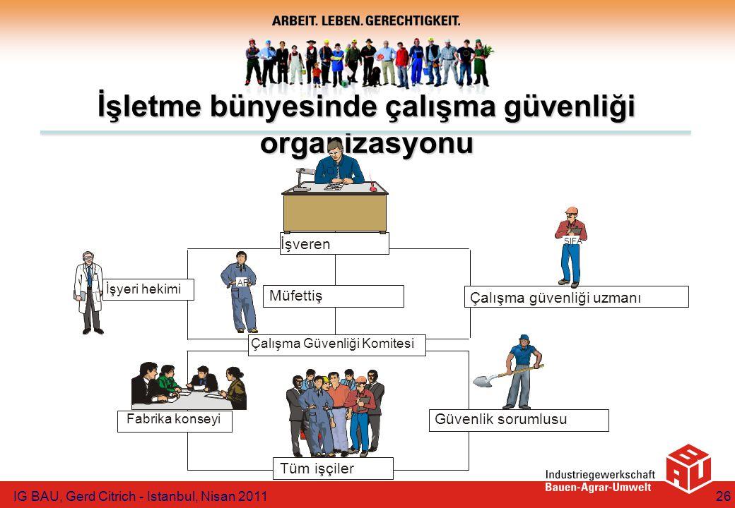 IG BAU, Gerd Citrich - Istanbul, Nisan 201126 İşletme bünyesinde çalışma güvenliği organizasyonu AF SIFA Çalışma Güvenliği Komitesi Güvenlik sorumlusu Fabrika konseyi Tüm işçiler Müfettiş İşyeri hekimi İşveren Çalışma güvenliği uzmanı