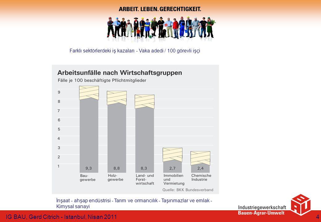 4 Farklı sektörlerdeki iş kazaları - Vaka adedi / 100 görevli işçi İnşaat - ahşap endüstrisi - Tarım ve ormancılık - Taşınmazlar ve emlak - Kimysal sanayi