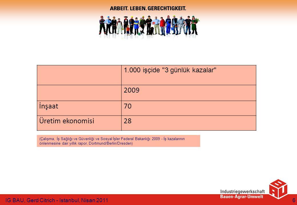 1.000 işçide 3 günlük kazalar 2009 İnşaat70 Üretim ekonomisi28 IG BAU, Gerd Citrich - Istanbul, Nisan 20116 (Çalışma, İş Sağlığı ve Güvenliği ve Sosyal İşler Federal Bakanlığı 2009 - İş kazalarının önlenmesine dair yıllık rapor, Dortmund/Berlin/Dresden)