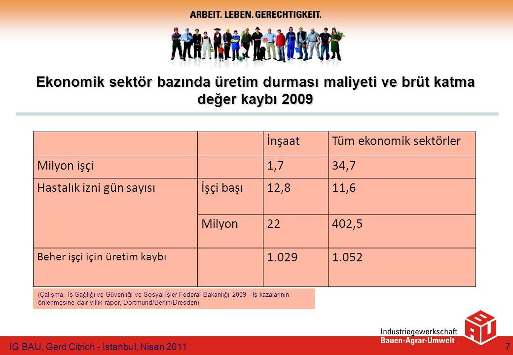 Ekonomik sektör bazında üretim durması maliyeti ve brüt katma değer kaybı 2009 İnşaatTüm ekonomik sektörler Milyon işçi1,734,7 Hastalık izni gün sayısıİşçi başı12,811,6 Milyon22402,5 Beher işçi için üretim kaybı 1.0291.052 IG BAU, Gerd Citrich - Istanbul, Nisan 20117 (Çalışma, İş Sağlığı ve Güvenliği ve Sosyal İşler Federal Bakanlığı 2009 - İş kazalarının önlenmesine dair yıllık rapor, Dortmund/Berlin/Dresden)