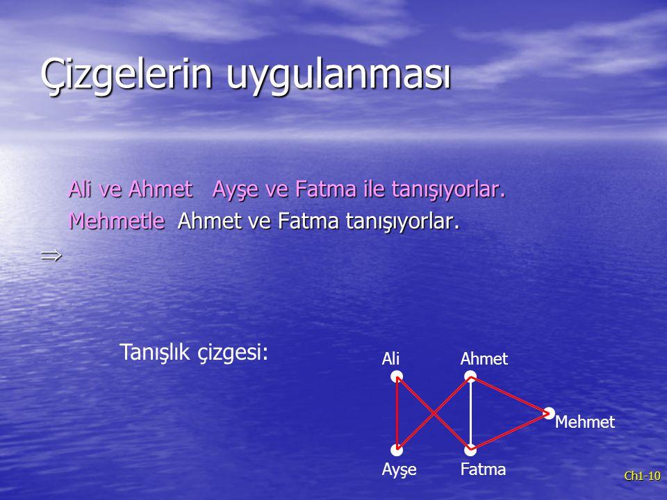 Ch1-10 Çizgelerin uygulanması Ali ve Ahmet Ayşe ve Fatma ile tanışıyorlar. Ali ve Ahmet Ayşe ve Fatma ile tanışıyorlar. Mehmetle Ahmet ve Fatma tanışı
